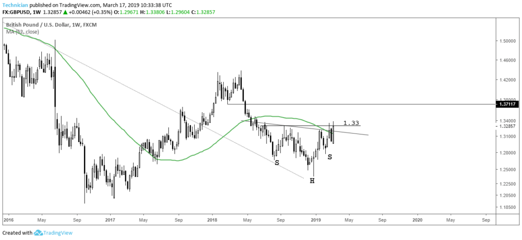 GBPUSD Potential Head and Shoulders Bottom