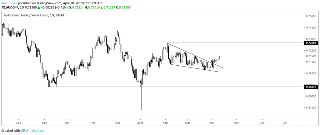 AUDCHF Daily Falling Wedge