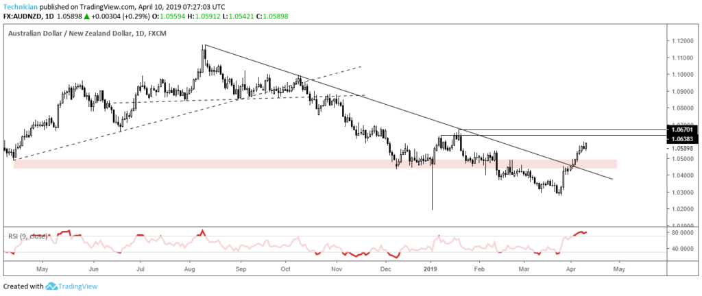 AUDNZD Daily New Trend